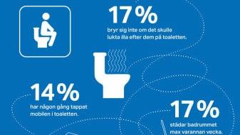Geberit har gjort en stor undersökning om svenskarnas toalettvanor inför toalettvärldsdagen 19 november.